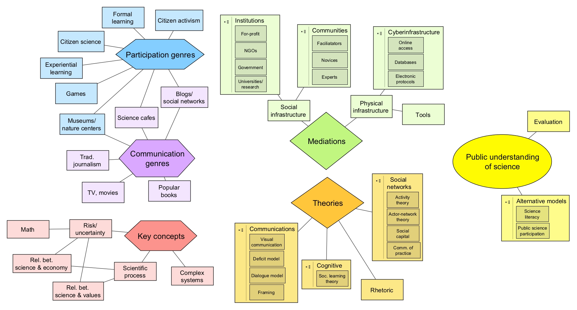 research papers on concept formation